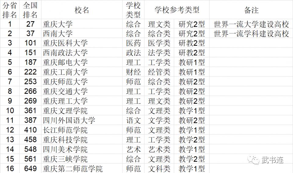 2021年重庆市大学综合实力排行榜