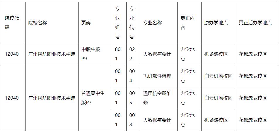 广东省2021年普通高校春季高考统一招生专业目录更正的通知