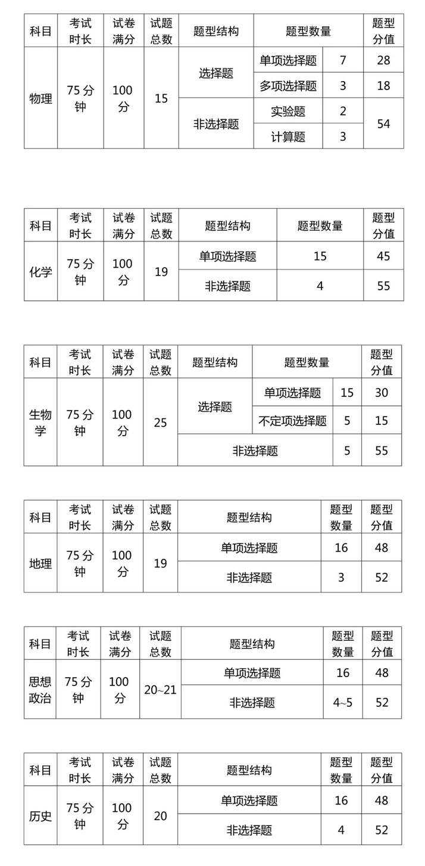2021年辽宁普通高中学业水平选择性考试试卷结构