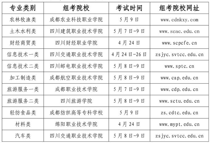 2021年四川关于做好普通高校对口招生职业技能统考工作的通知