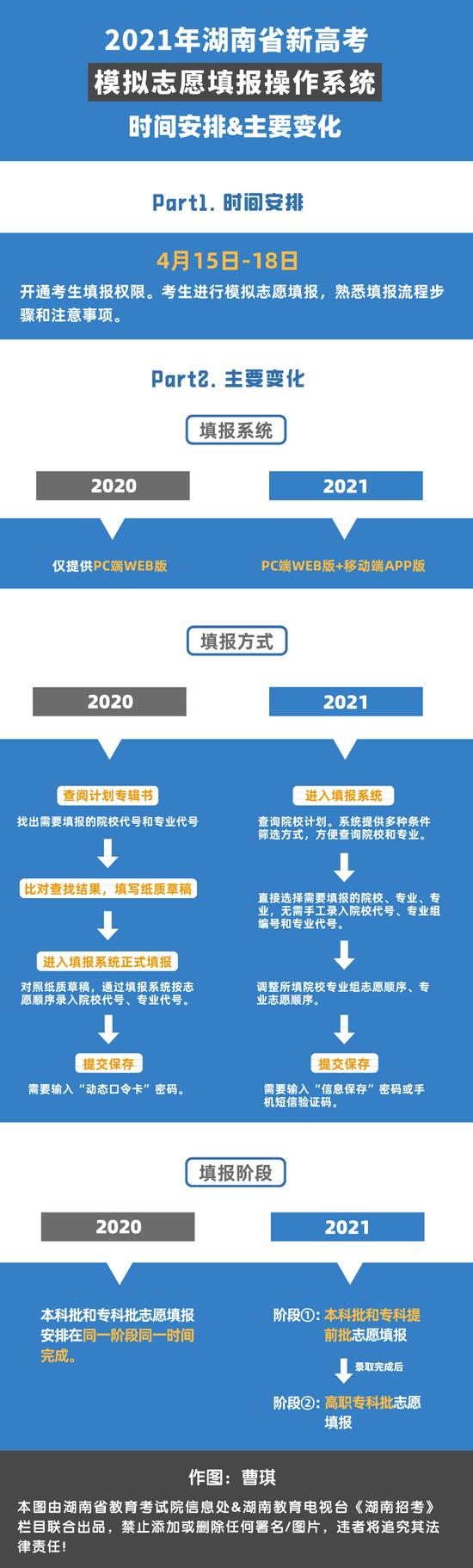 湖南2021新高考适应性考试成绩查询系统已经开放