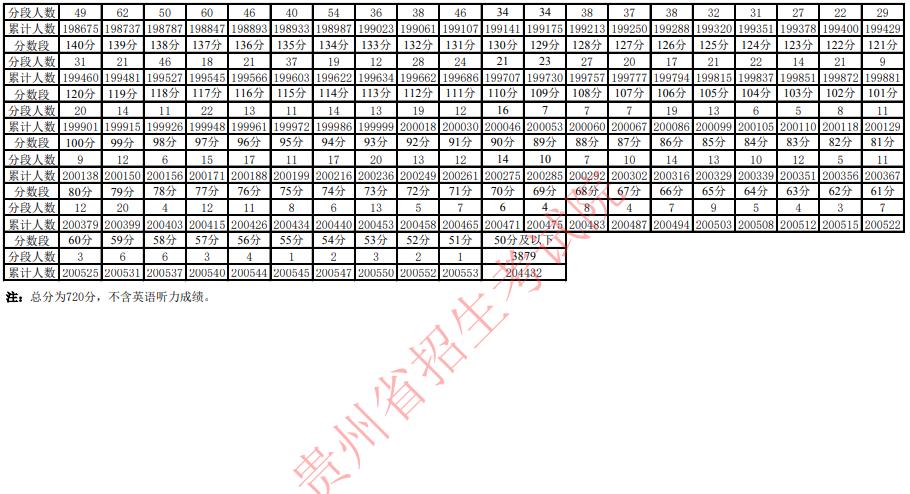 2021年贵州普通高考适应性考试分数段统计表已公布图3