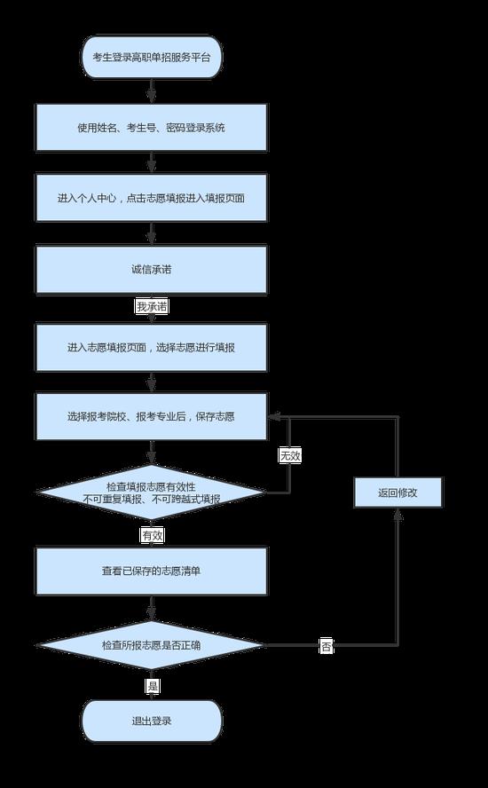 河北省2021年高职单招填报志愿说明