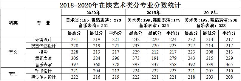 2021年西安建筑科技大学华清学院艺术类招生简章