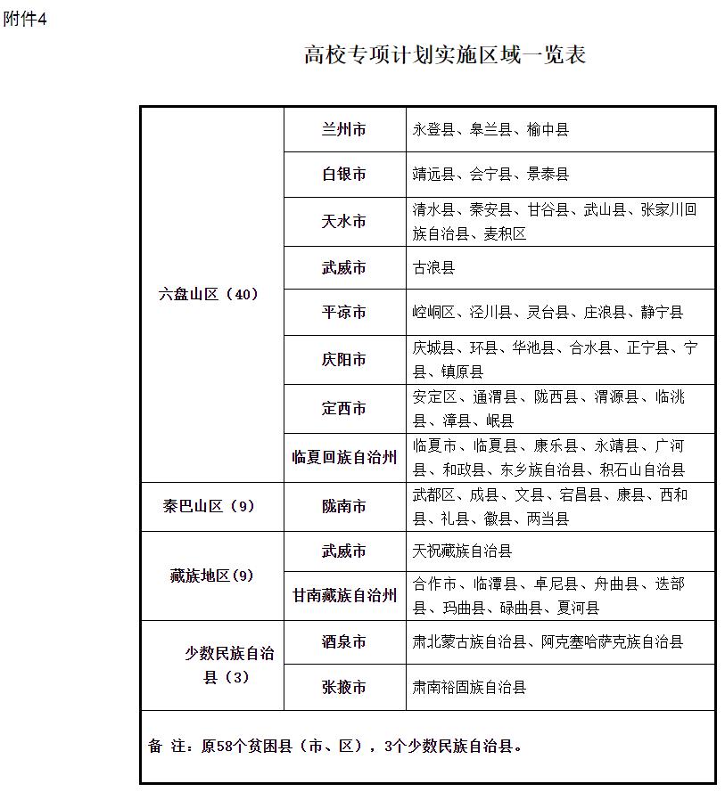 2021年甘肃省高校专项计划实施区域一览表