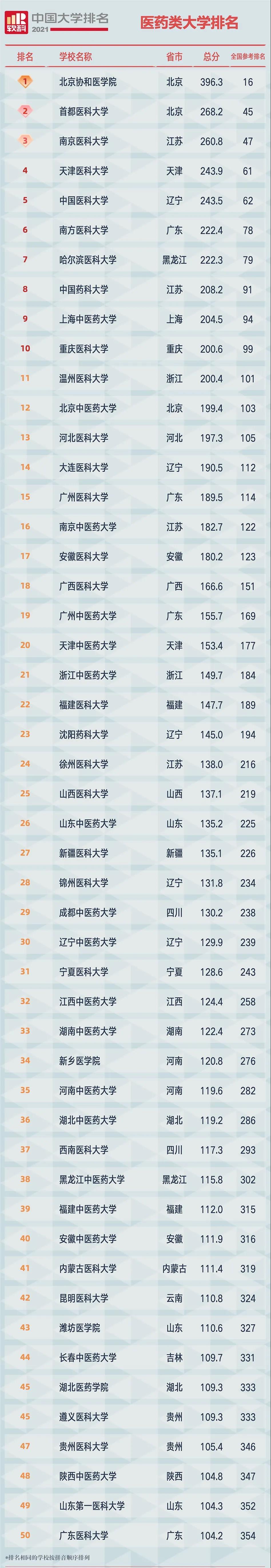 2021软科中国医药类大学排名
