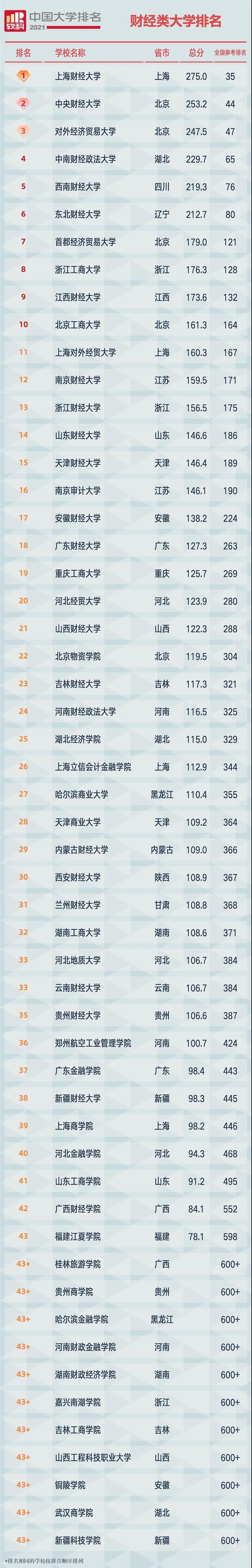 2021软科中国财经类大学排名