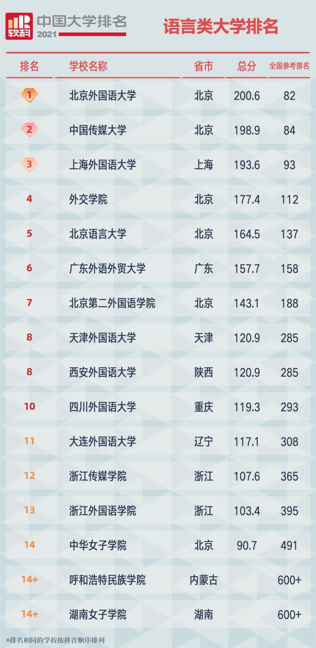 2021软科中国语言类大学排名