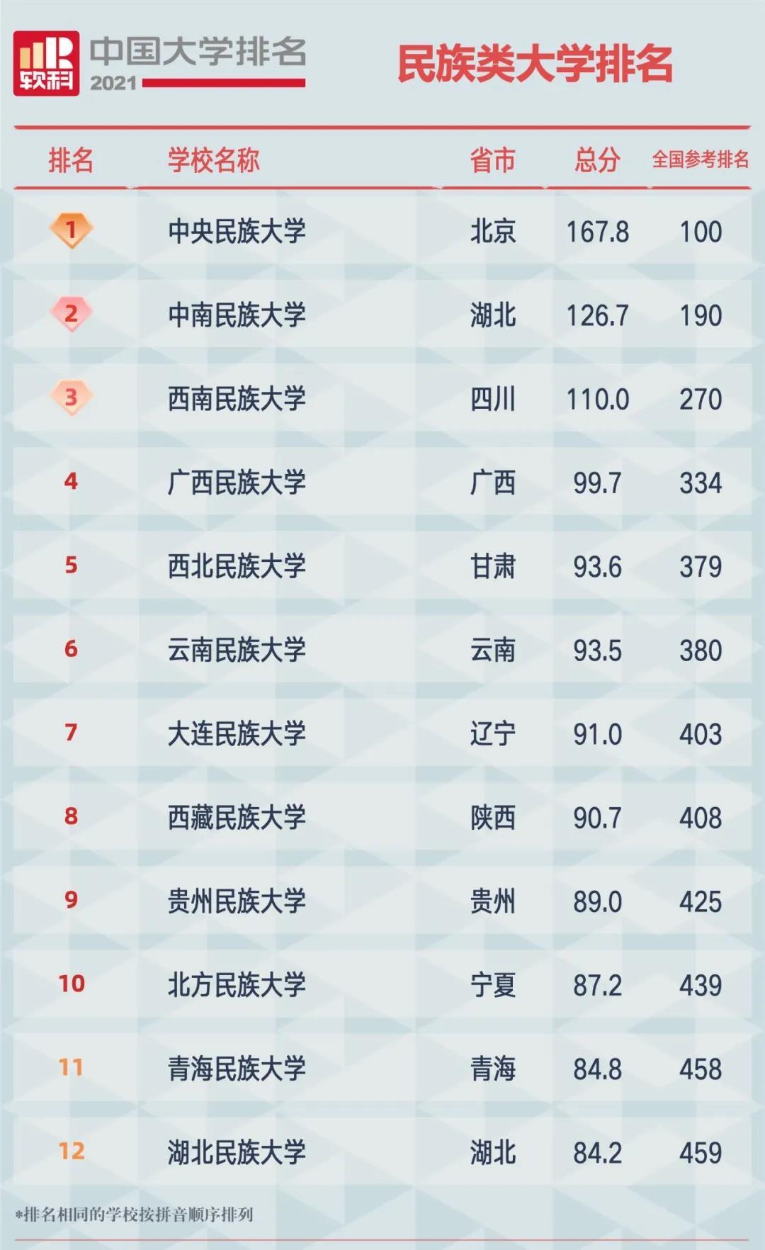 2021软科中国民族类大学排名