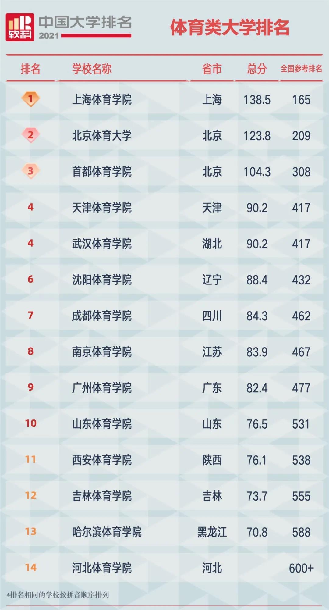 2021软科中国体育类大学排名