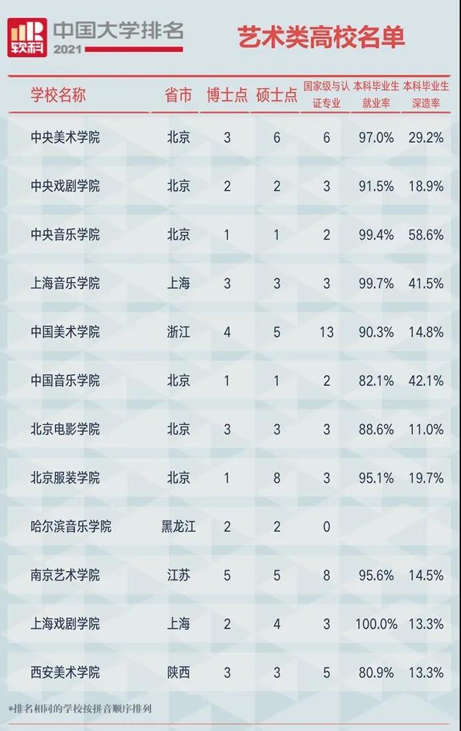 2021软科中国艺术类高校名单(有博士学位授权点)
