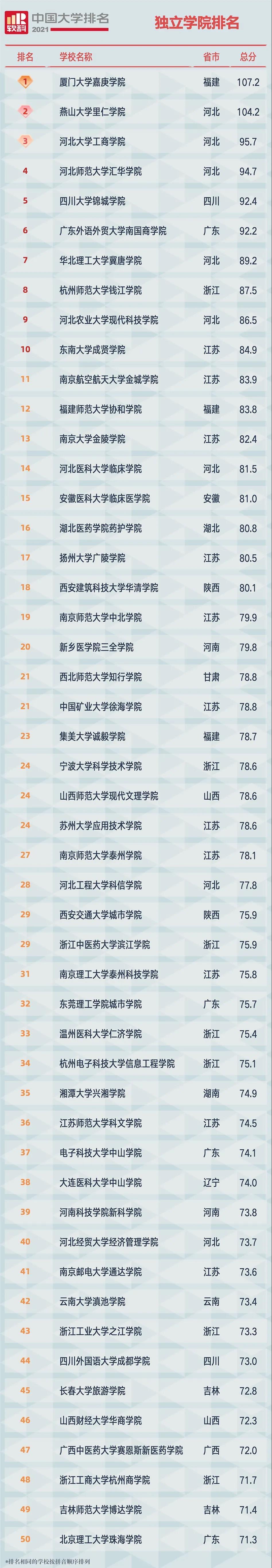 2021软科中国独立学院排名1