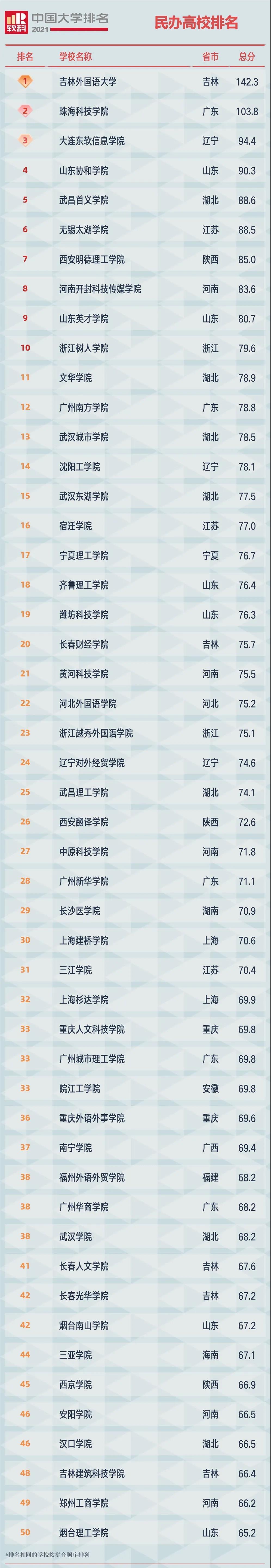 2021软科中国民办高校排名1