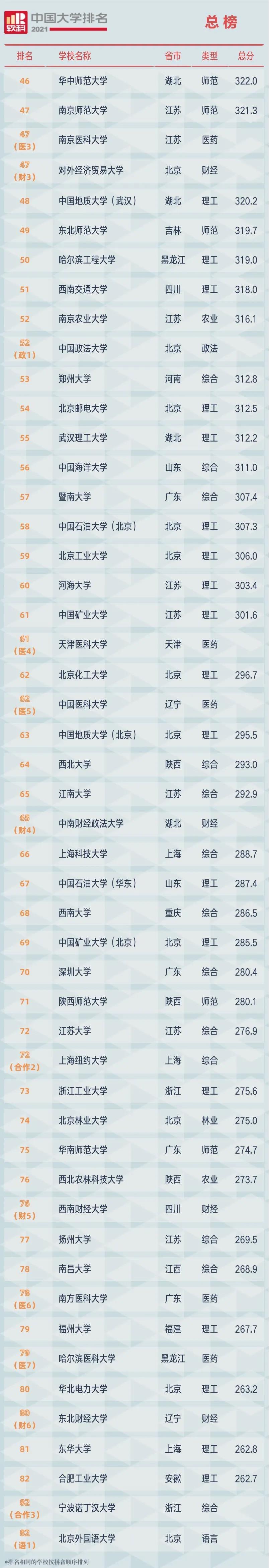 2021软科中国大学排名(总榜)2