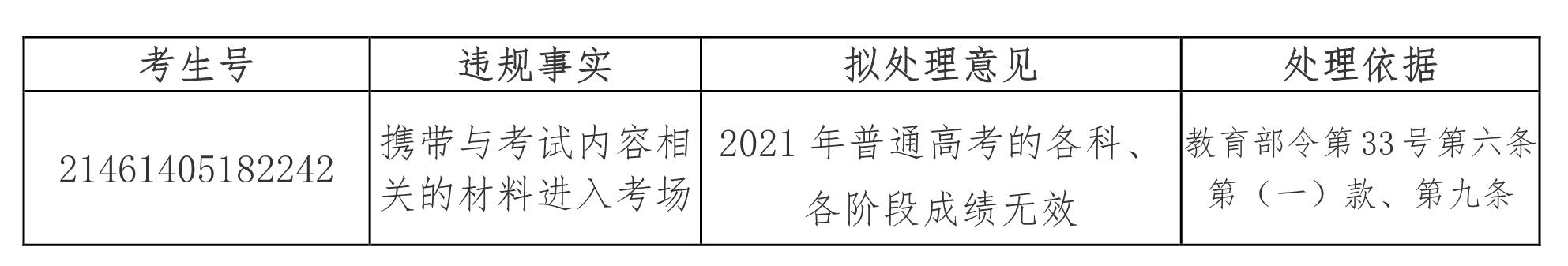 2021年海南运动训练、武术与民族传统体育文化课考试违规考生的处理公告
