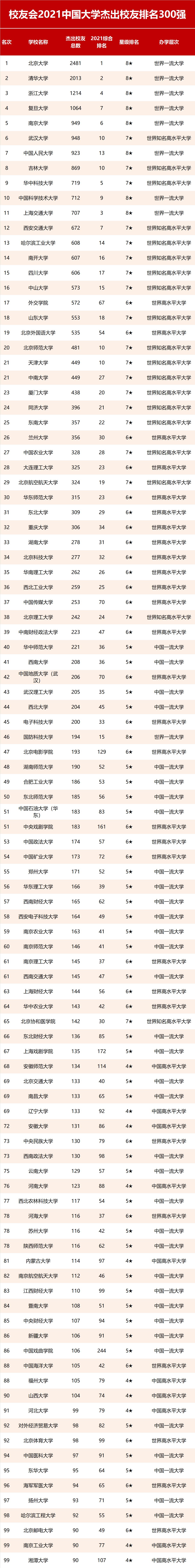 2021年校友会中国大学杰出校友排名300强