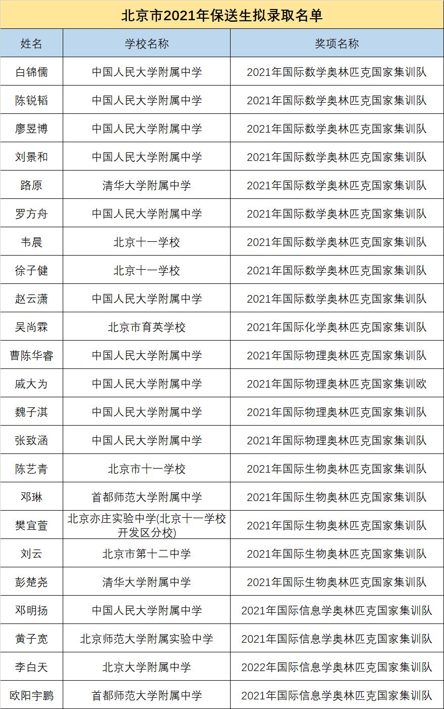 北京18名学生,2021年保送清北