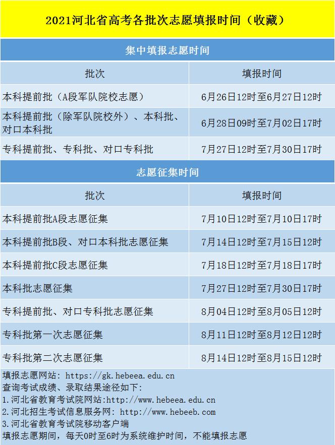 2021河北省高考各批次志愿填报时间表