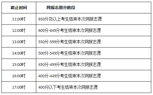 2021年内蒙古普通高校招生网上填报志愿公告(第7号)本科提前批B文理第一次