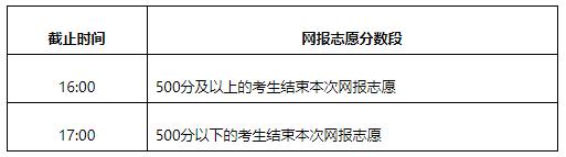 2021年内蒙古普通高校招生网上填报志愿公告(第9号)本科提前B文理科第二次