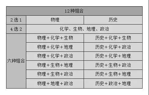 2021年新高一:中西部七省高考秋季或将开启3+1+2模式!新高考模式最全解读!