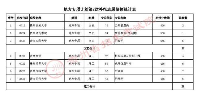 2021年贵州普通高校招生地方专项计划第2次网上补报志愿的说明