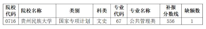 2021年贵州普通高校招生国家专项计划第5次网上补报志愿的说明