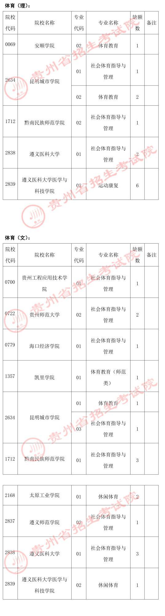 2021年贵州普通高考体育类第二批本科院校第二次补报志愿的说明