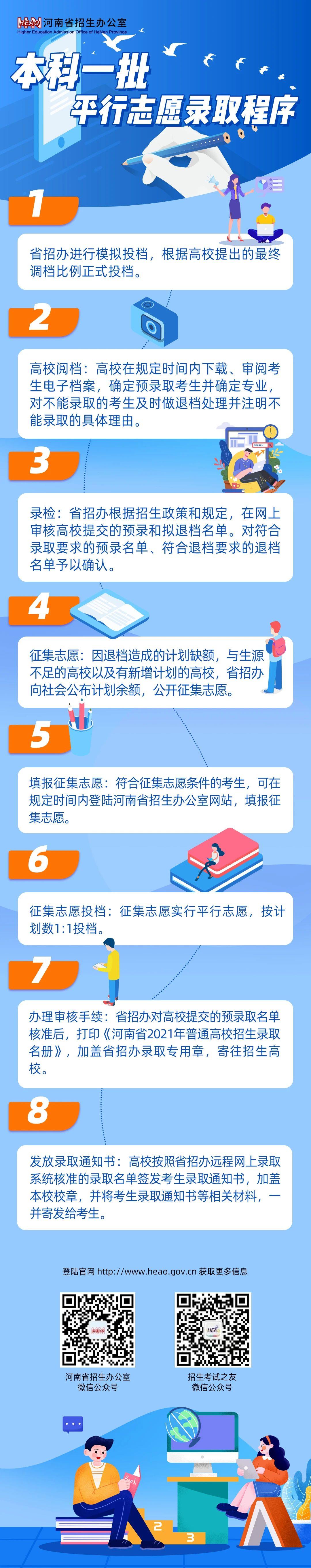 2021年河南普通高校招生本科一批平行志愿录取程序