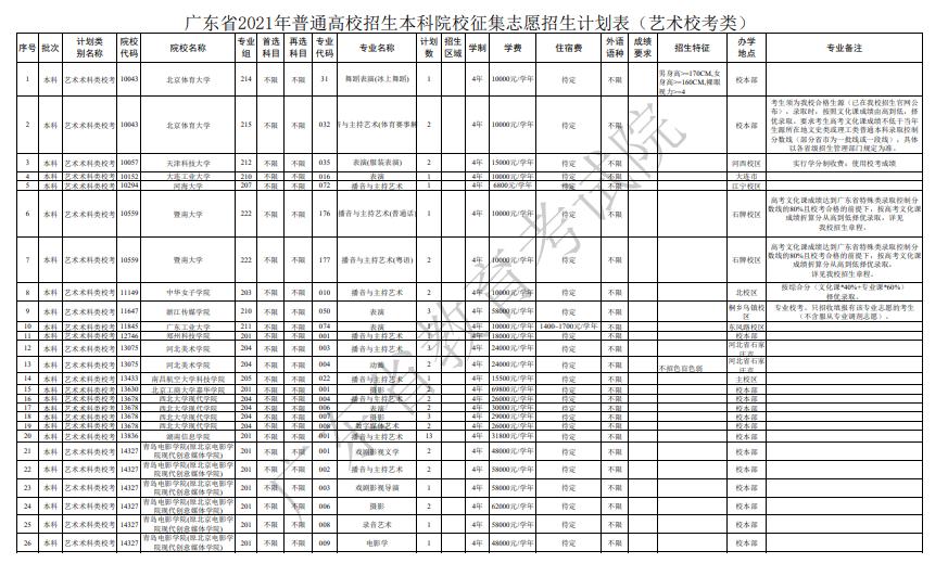 2021年广东本科批次艺术类校考征集志愿和网上录取工作通知