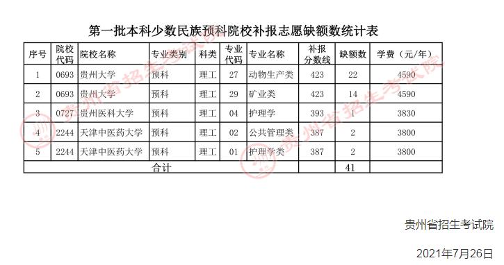 2021年贵州普通高校招生第一批本科少数民族预科院校网上补报志愿的说明