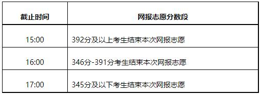 2021年内蒙古普通高校招生网上填报志愿公告(第24号)本科二批第二次、本科一批