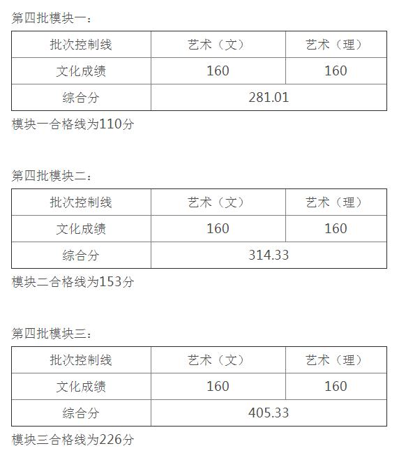 安徽省2021年艺术类第四批控制线1