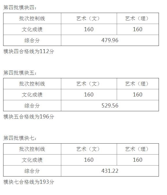 安徽省2021年艺术类第四批控制线2