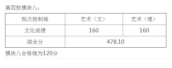 安徽省2021年艺术类第四批控制线