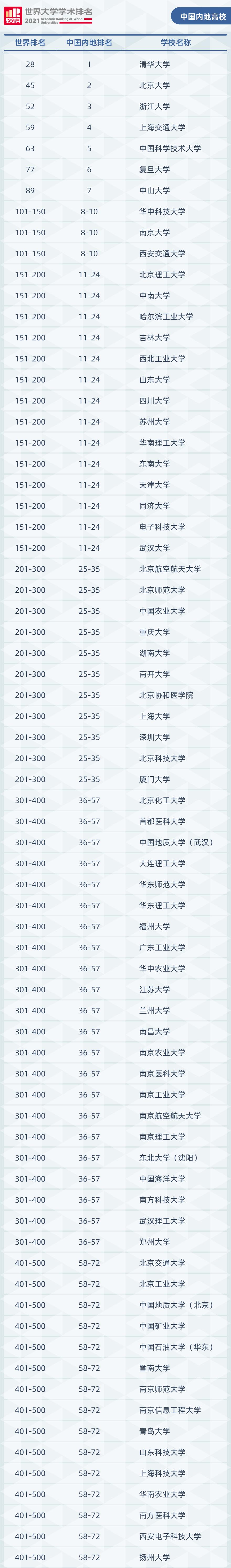 2021年软科世界大学学术排名(中国内地高校)
