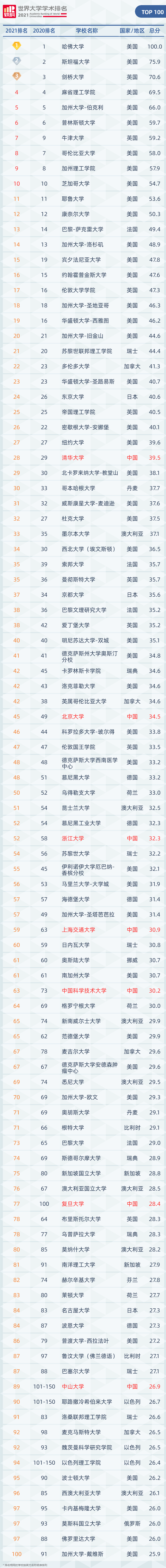 2021年软科世界大学学术排名完整名单