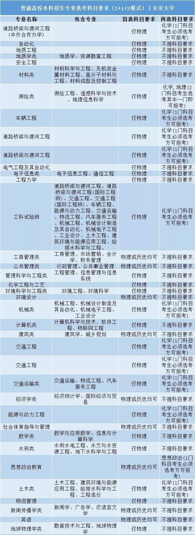 长安大学普通高校本科招生专业选考科目要求