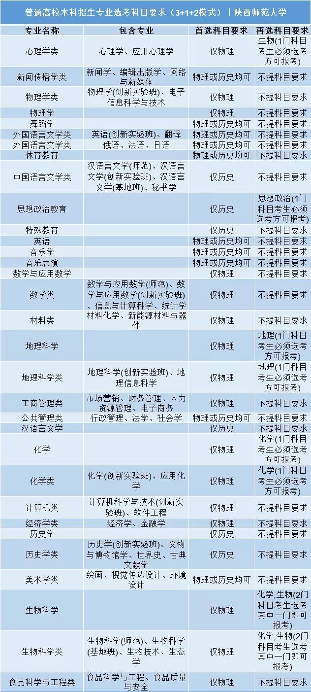 陕西师范大学普通高校本科招生专业选考科目要求