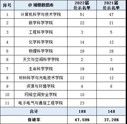 中国科学院大学2022届研究生推免名单