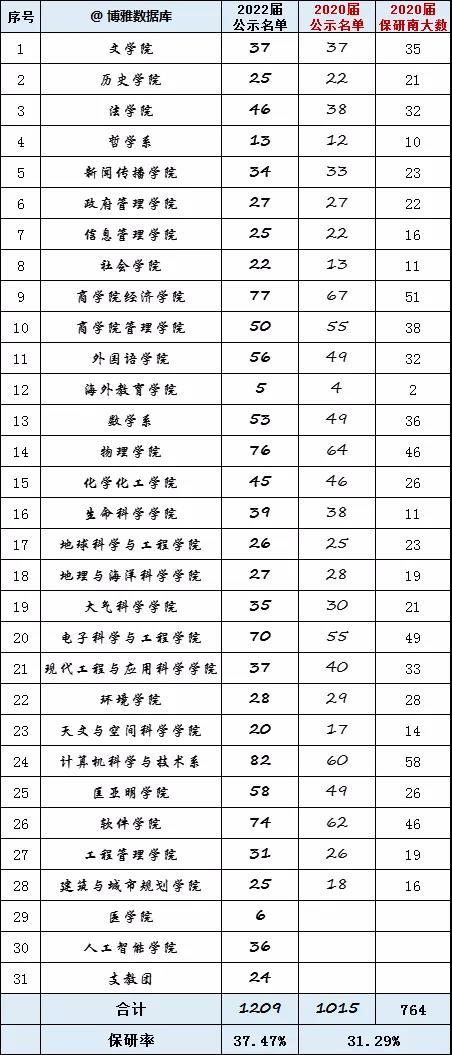 南京大学2022届研究生推免名单