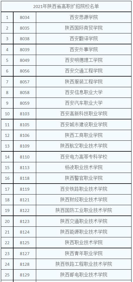 2021年陕西高职扩招院校名单