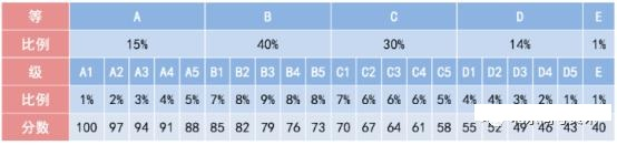 2020年普通高中学业水平等级考试成绩如何进行等级赋分转换?
