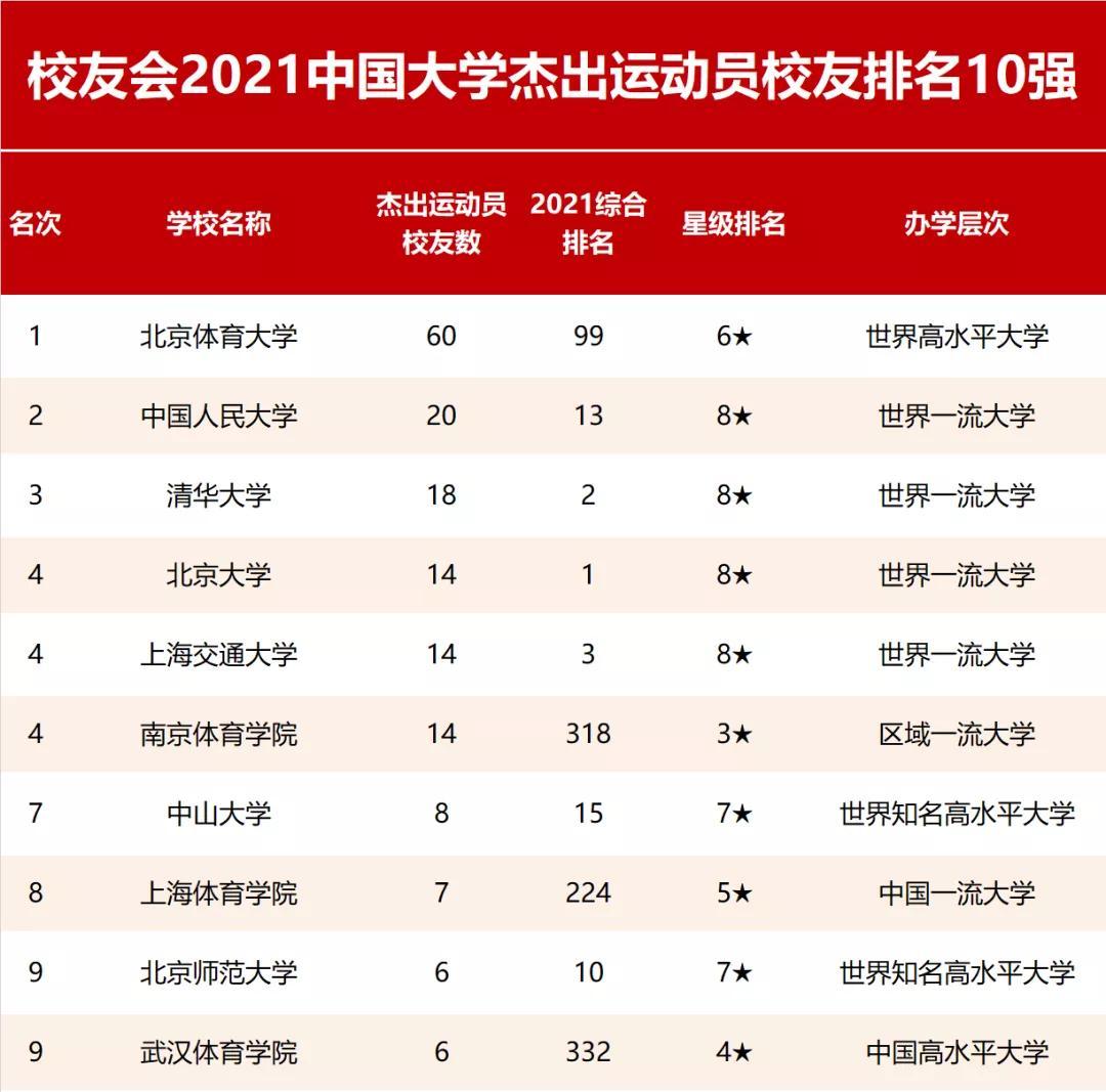 2021年校友��中��大�W杰出�\��T排名10��
